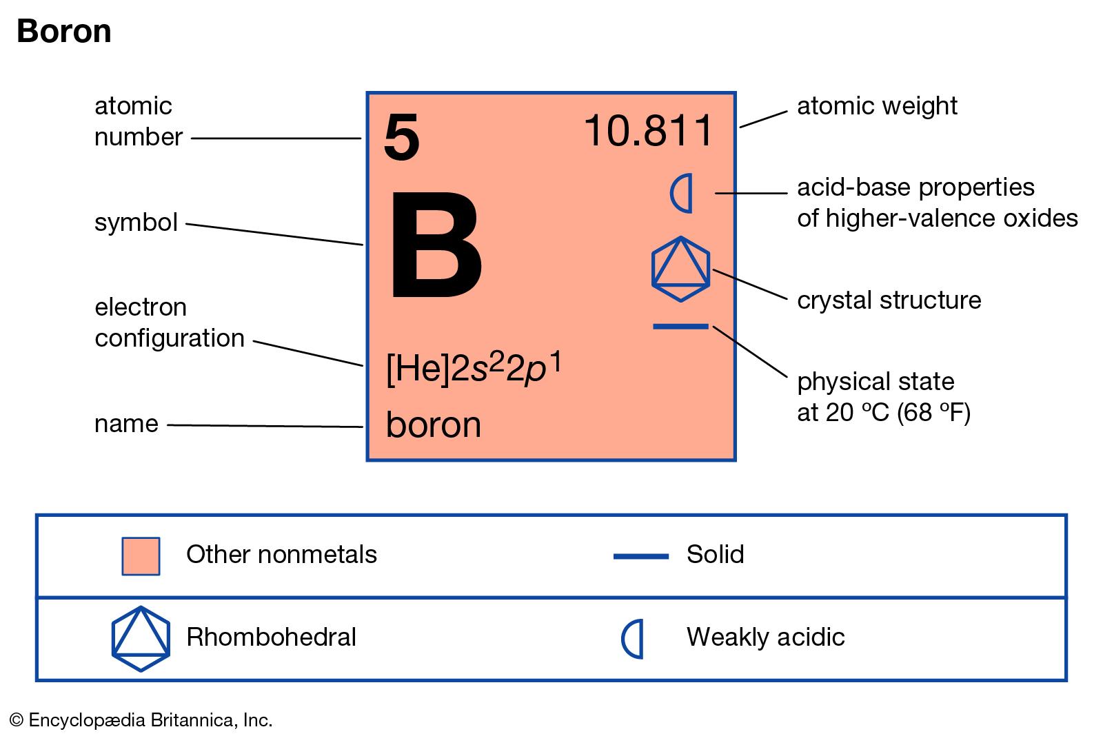 Boron Valence electron