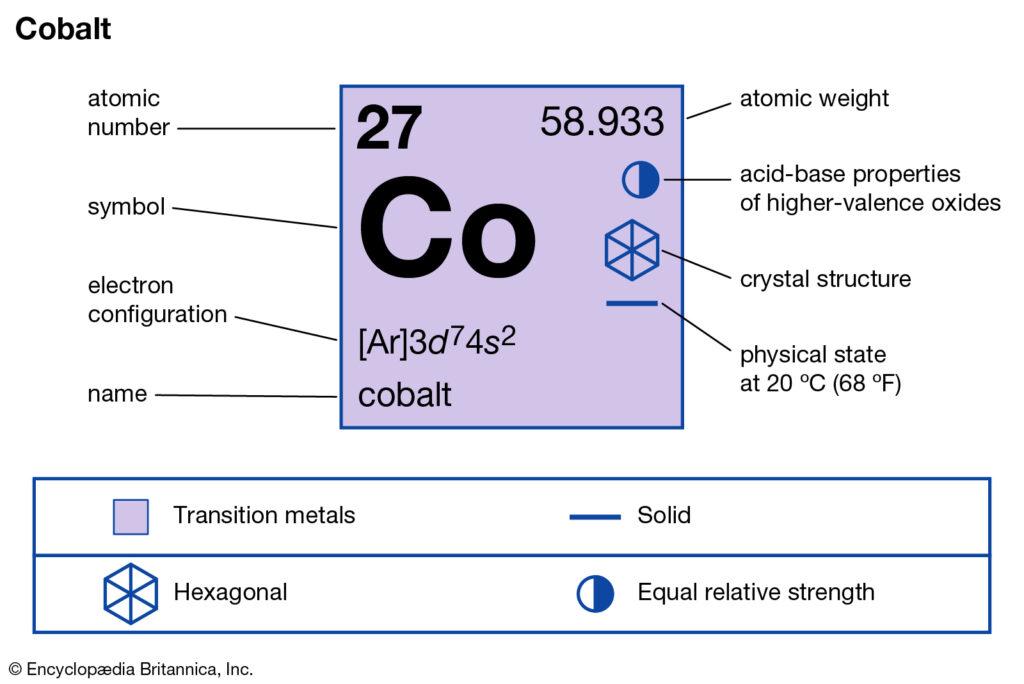 Cobalt Valence Electrons