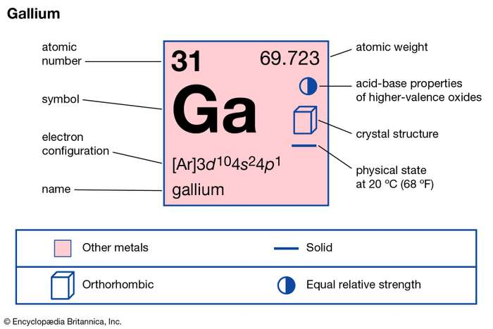 How many valence electrons does Gallium have
