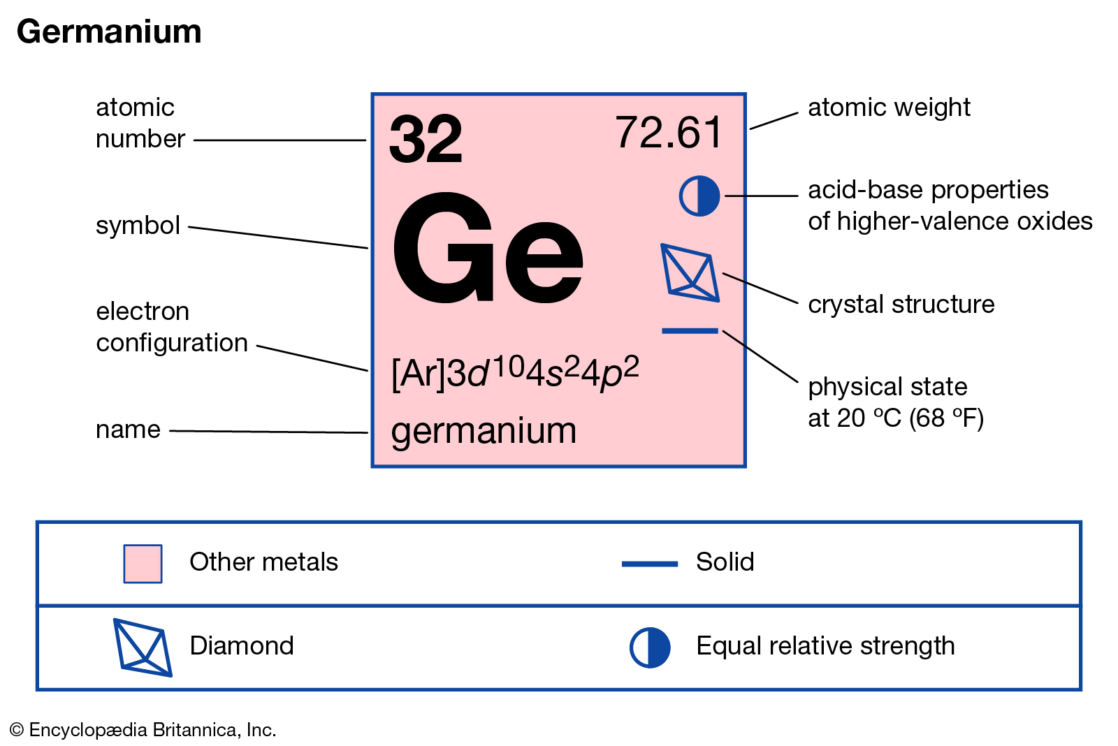 Germanium Valence Electrons