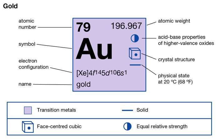 Gold Valence Electrons