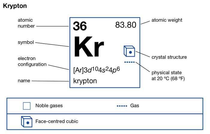 Krypton valence electrons