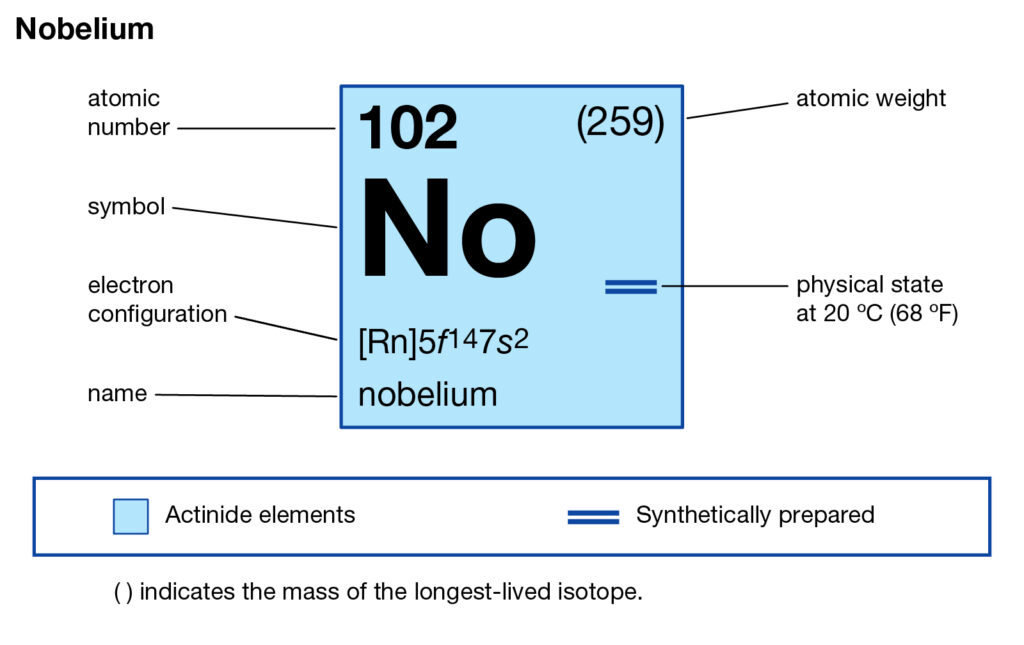 Nobelium Valence Electrons Dot Diagram