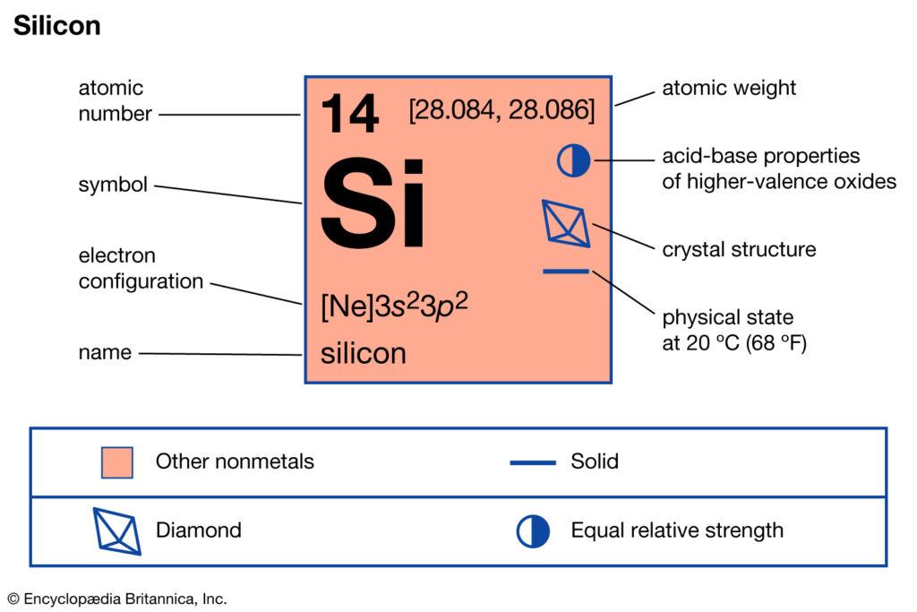Silicon Valence Electrons Dot Diagram