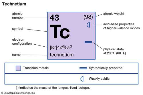 Technetium Valence Electrons