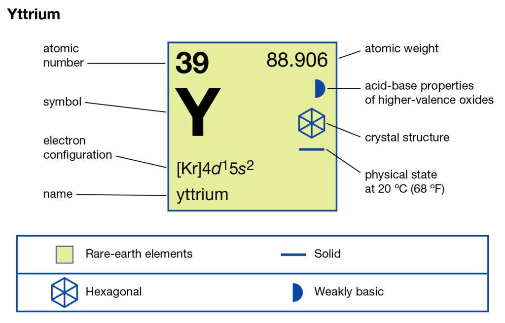 Yttrium Valence Electrons Dot Diagram