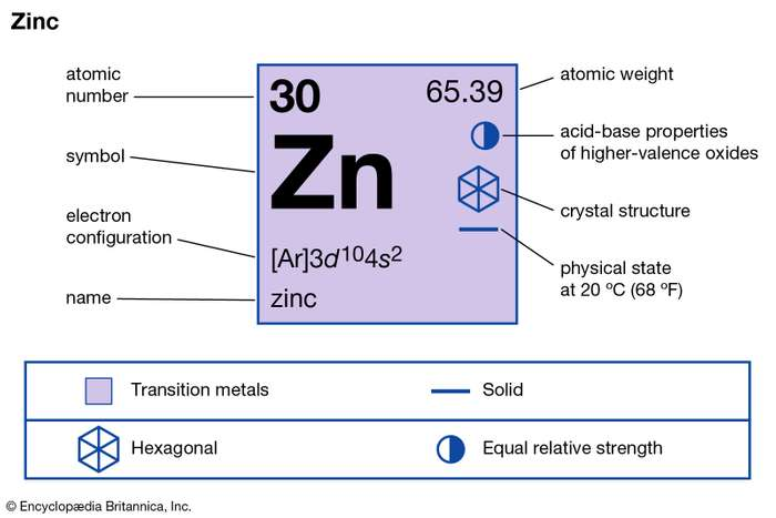 Zinc Valence Electrons