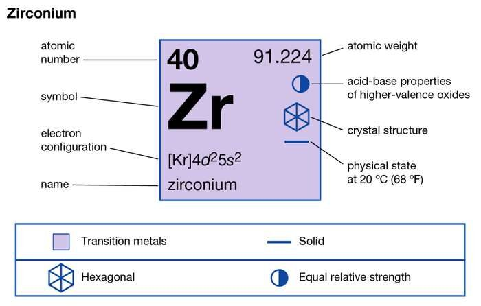 Zirconium Valence Electrons