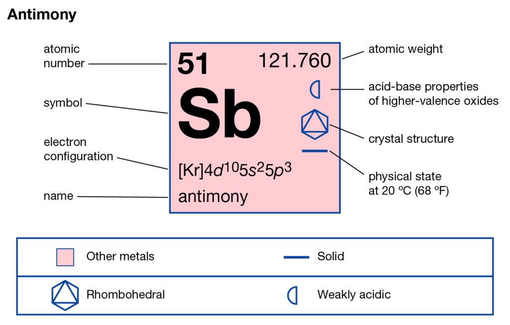 Antimony Valence Electrons