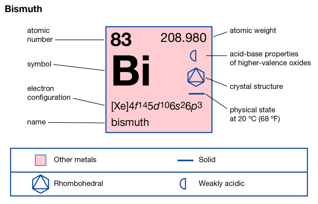 Bismuth Valence Electrons
