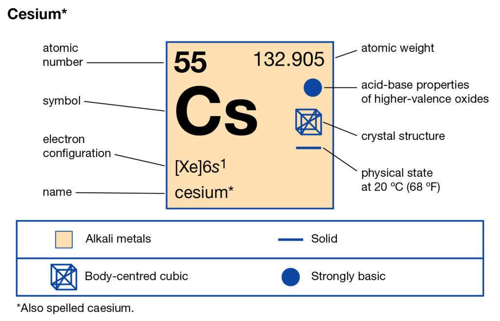 Caesium Valence Electrons