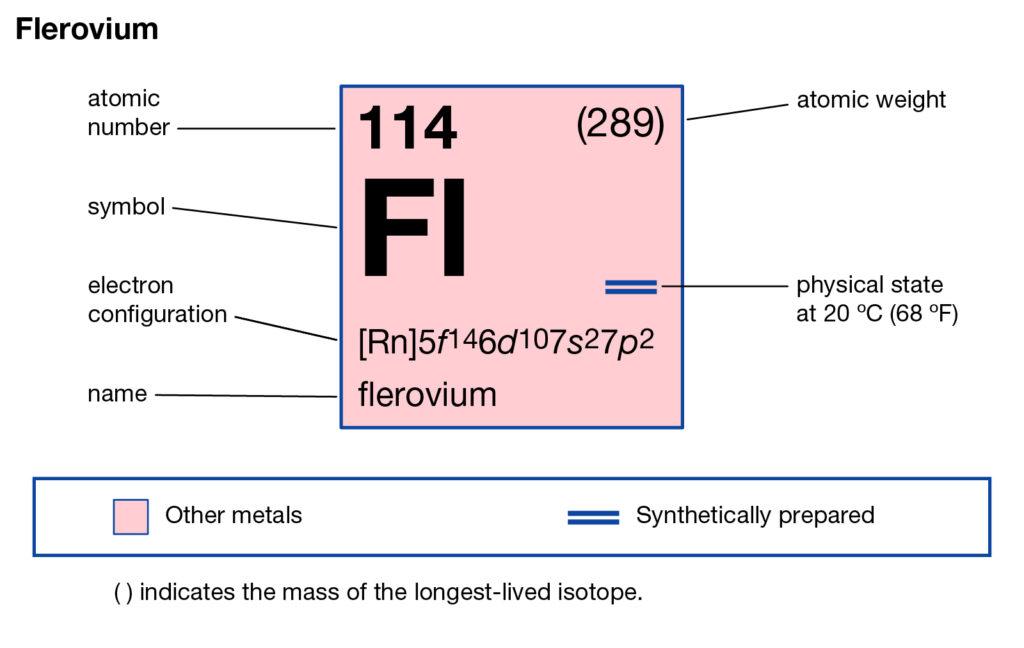 Flerovium Valence Electrons