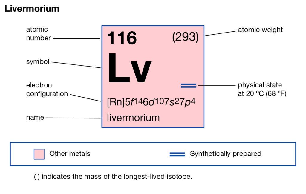 Livermorium Valence Electrons
