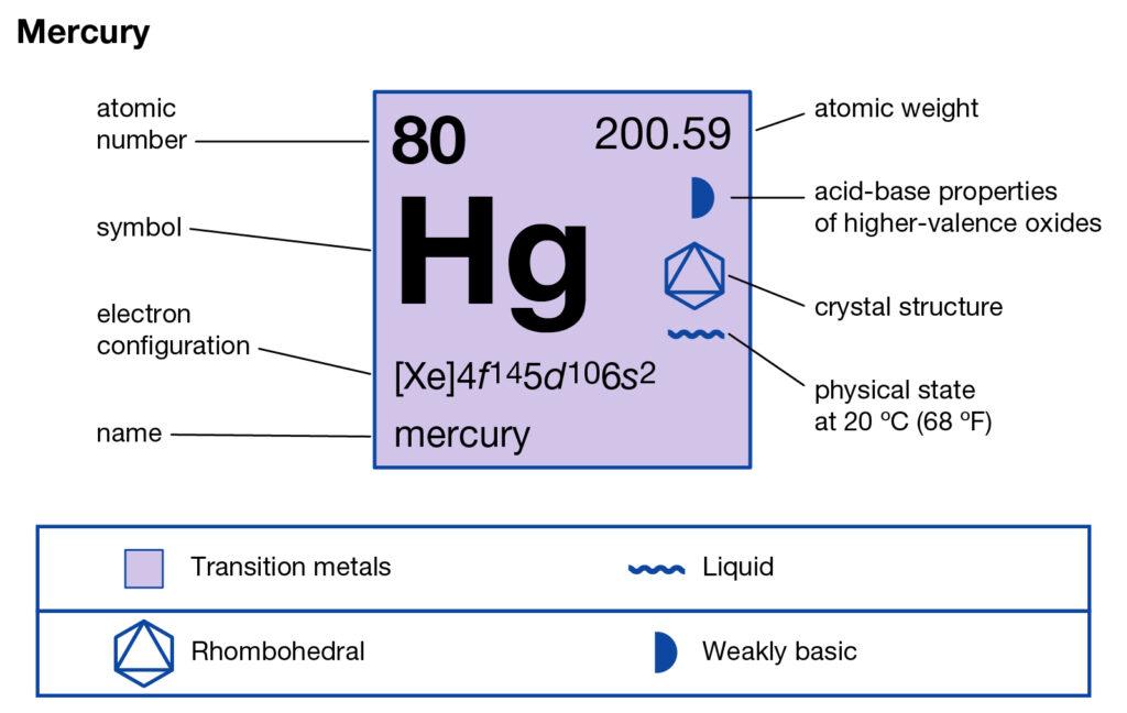 Mercury Valence Electrons