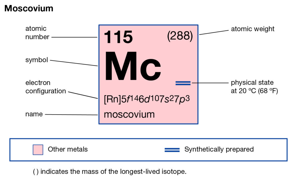 Moscovium Valence Electrons