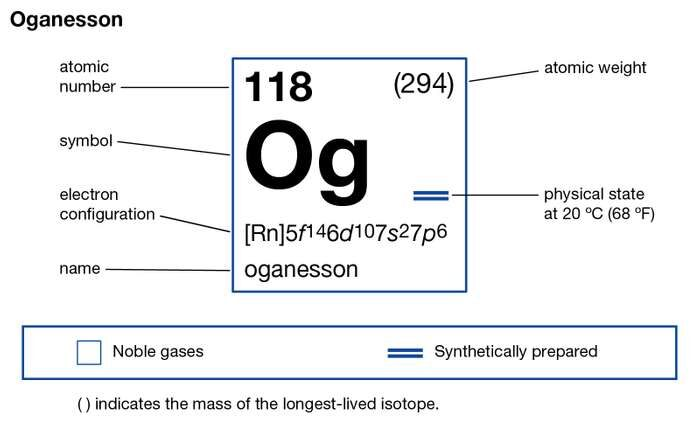 Oganesson Valence Electrons