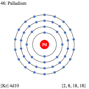 Palladium Valence Electrons Dot Diagram