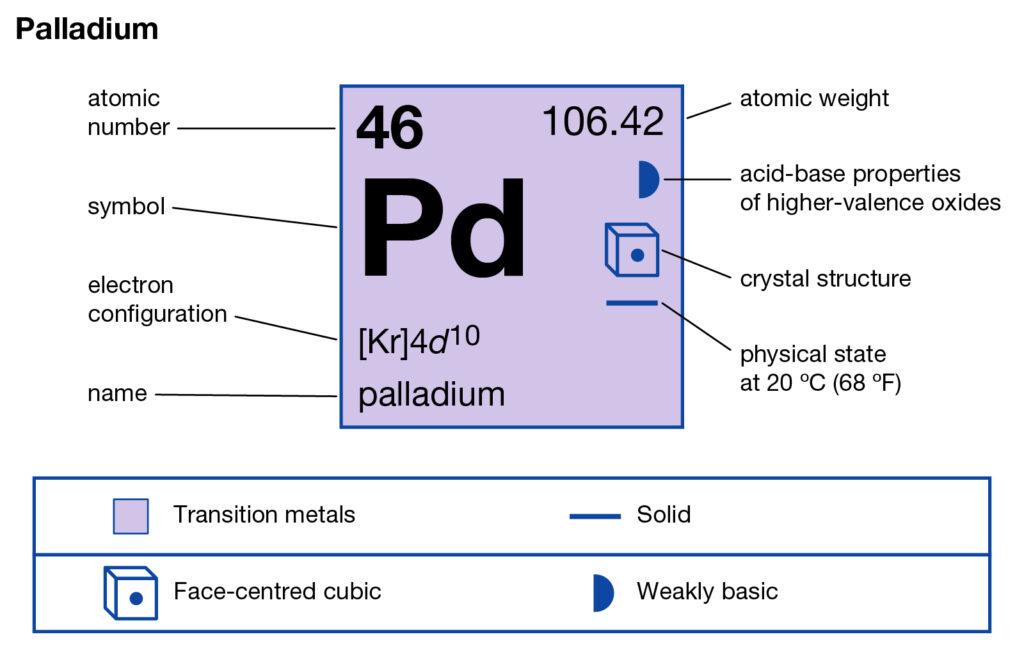 Palladium Valence Electrons