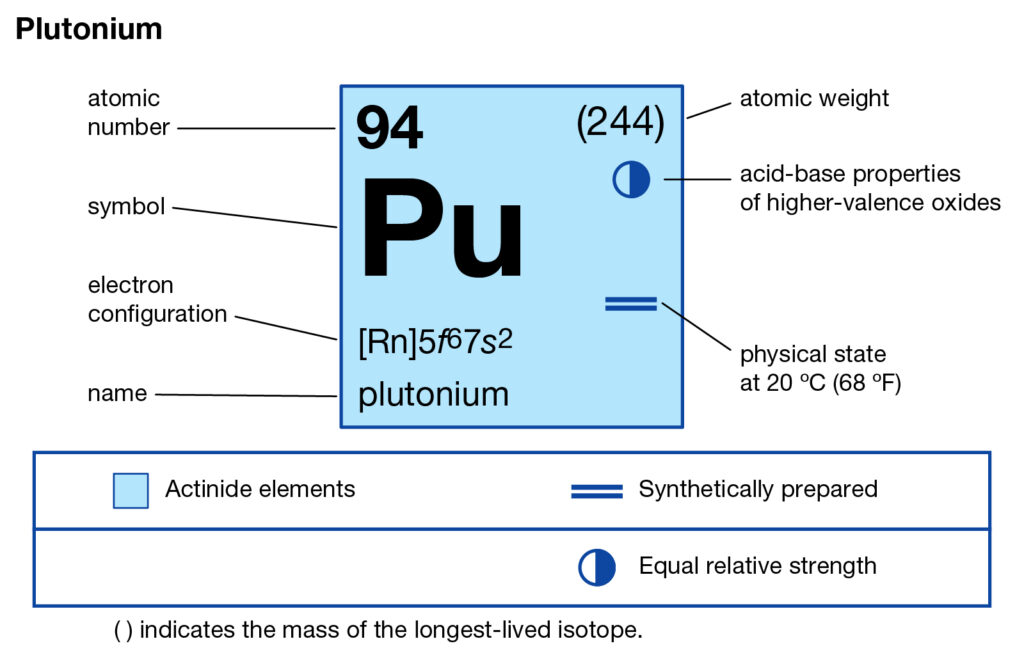 Plutonium Valence Electrons