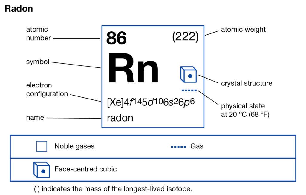 Radon Valence Electrons