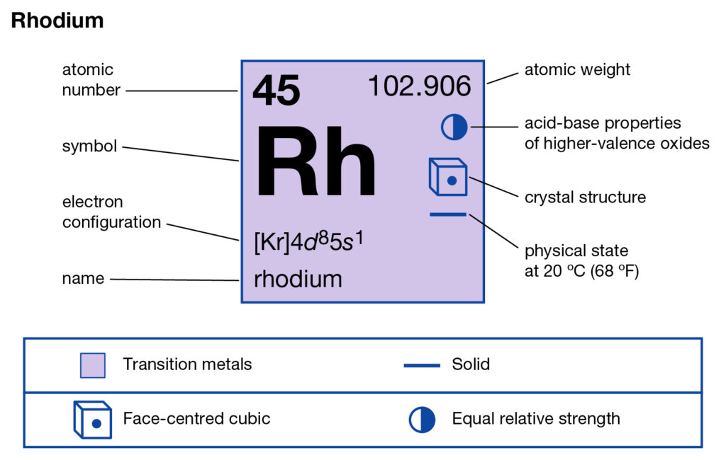 Rhodium Valence Electrons