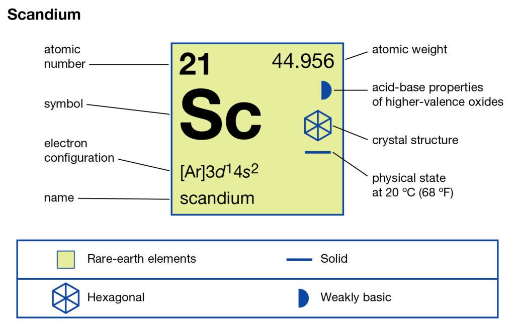 Scandium Valence Electrons