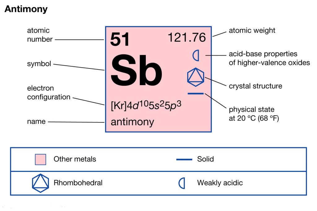 Antimony Electron Configuration