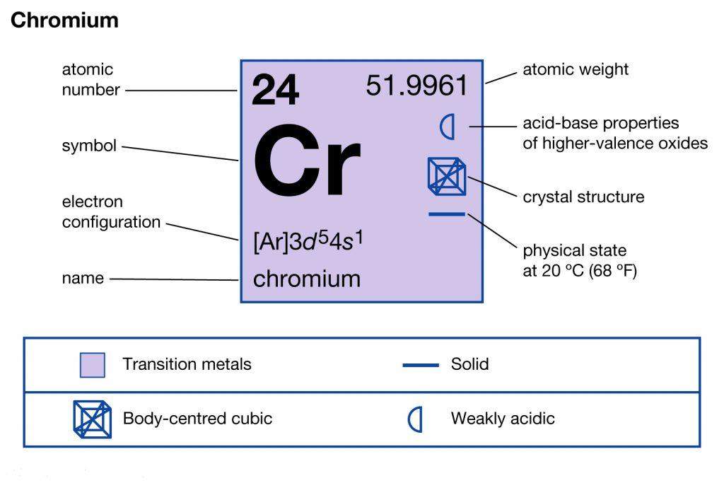 Chromium Electron Configuration