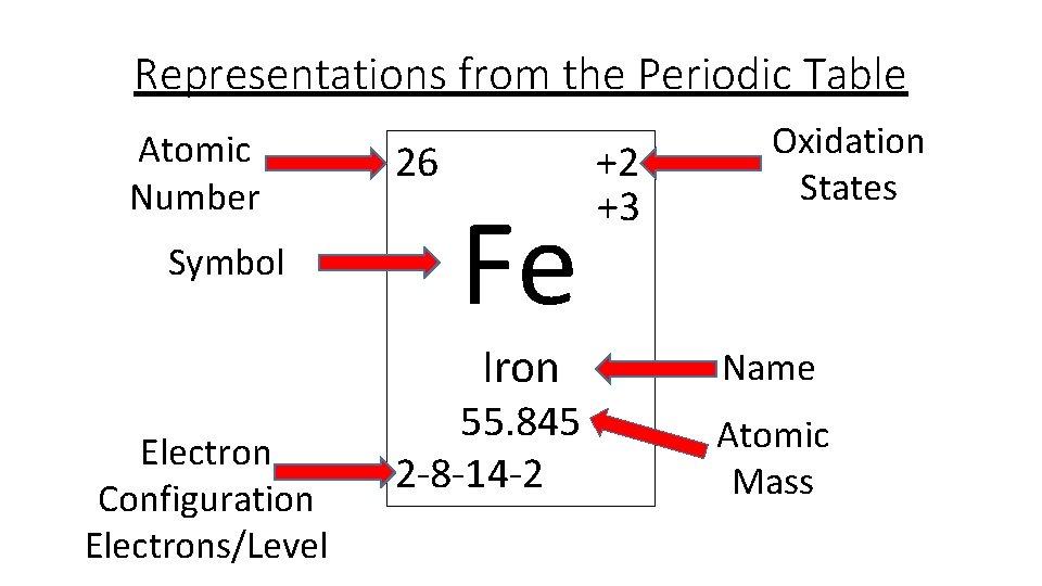 Iron Electron Configuration