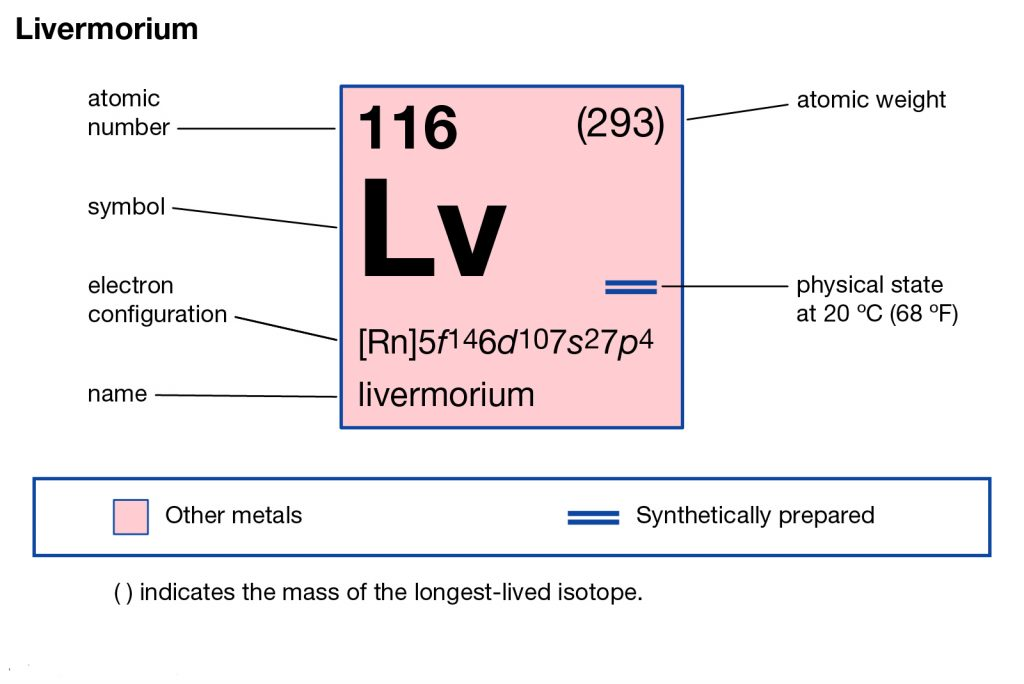 Livermorium Electron Configuration