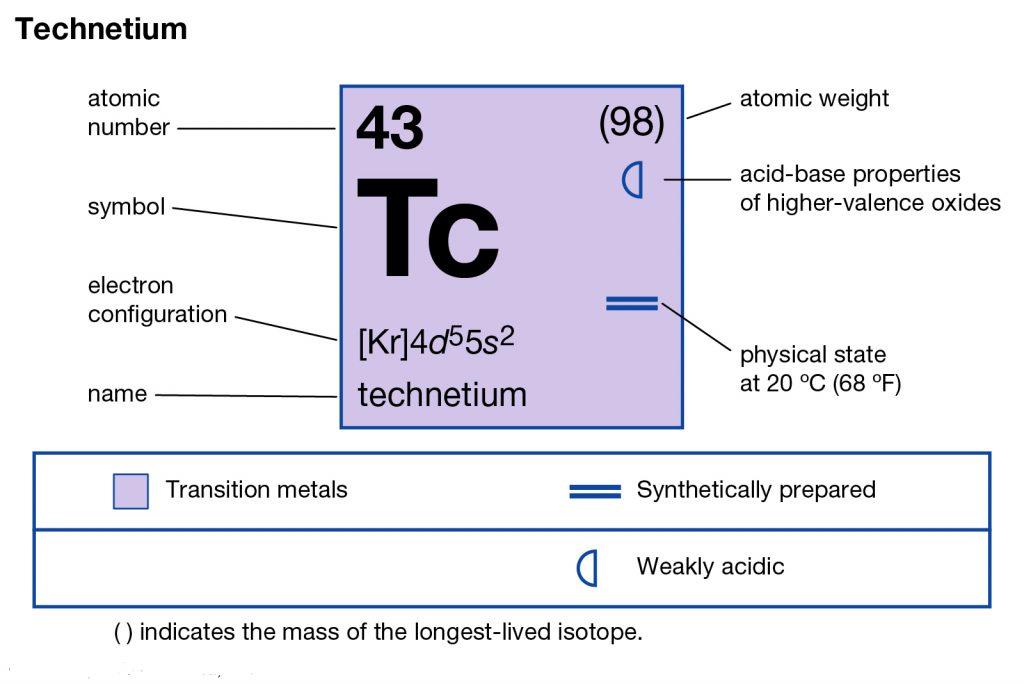 Electron Configuration for Technetium