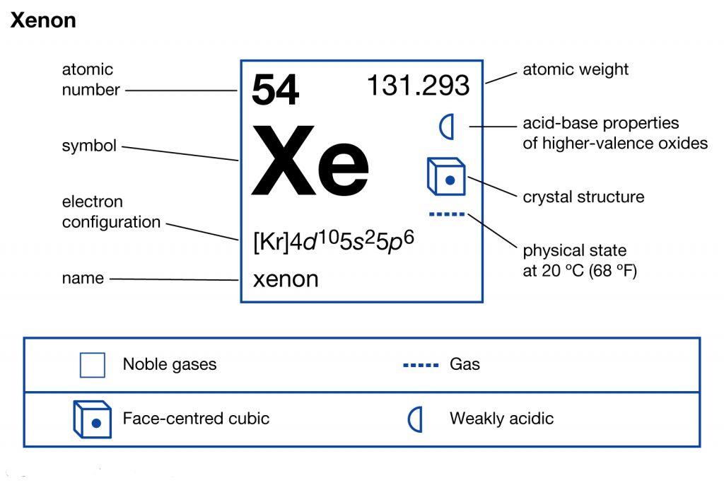 Xenon Electron Configuration