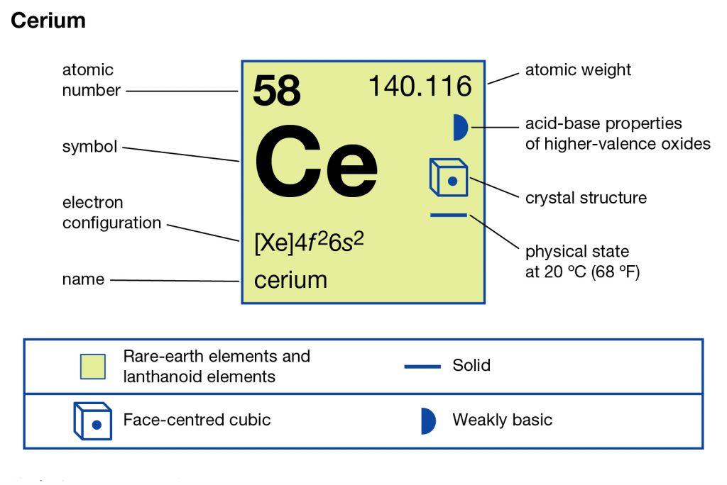 Cerium Electron Configuration
